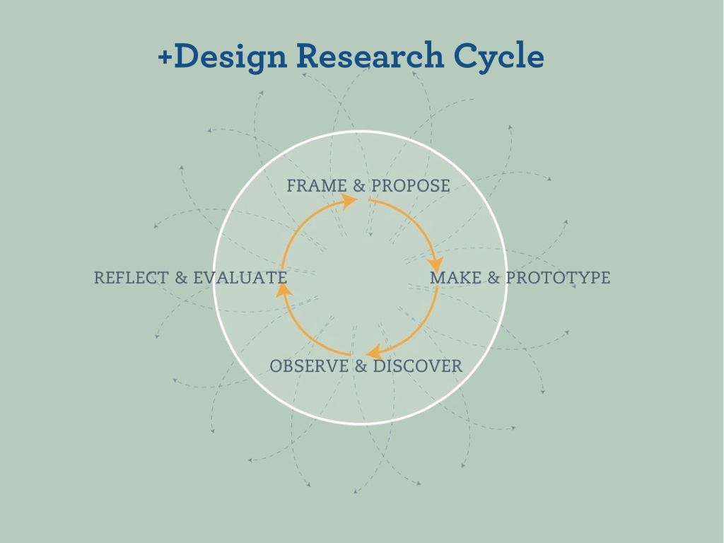 +designcyclediagram.001
